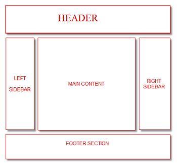 basic blogger layout