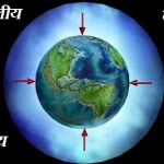 atmospheric pressure in hindi