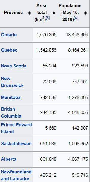 Canada Information in Hindi