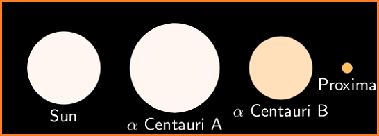 Alpha Centauri Star and Sun in Hindi