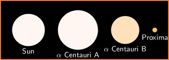 Alpha Centauri Star and Sun in Hindi